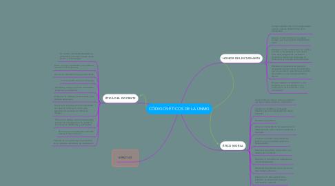 Mind Map: CÓDIGOS ÉTICOS DE LA UNMG