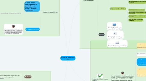 Mind Map: Calidad del producto de software
