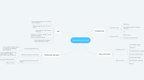 Mind Map: Макияж/прически