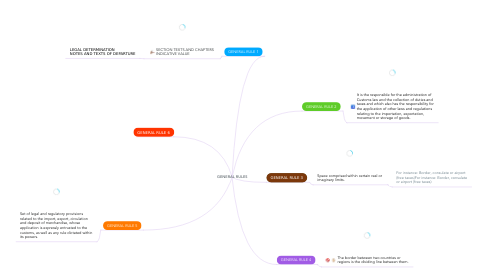 Mind Map: GENERAL RULES
