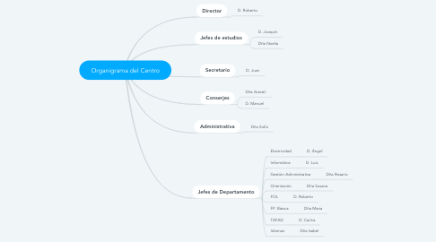 Mind Map: Organigrama del Centro