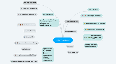 Mind Map: CITY VS VILLAGE
