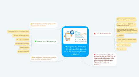 Mind Map: Dan sigurnijeg interneta - Stvaraj, poštuj, poveži se, bolji internet počinje s tobom