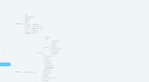 Mind Map: PLANEJAMENTO GERAL