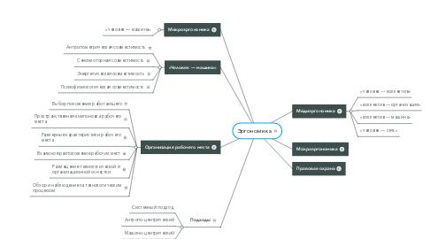 Mind Map: Эргономика
