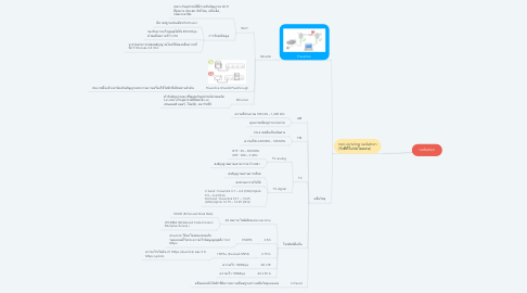 Mind Map: radiation