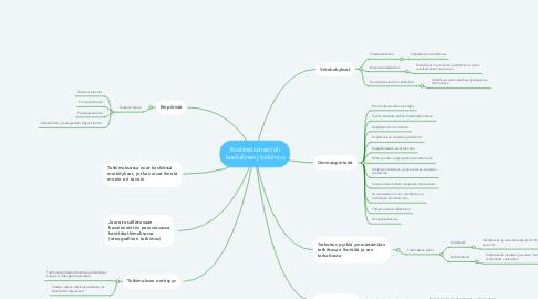 Mind Map: Kvalitatiivinen (eli laadullinen) tutkimus