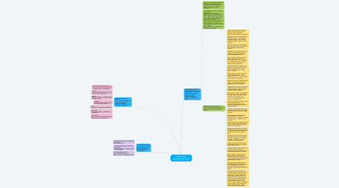 Mind Map: Складне речення-  це речення, яке має дві або більше граматичних основ.