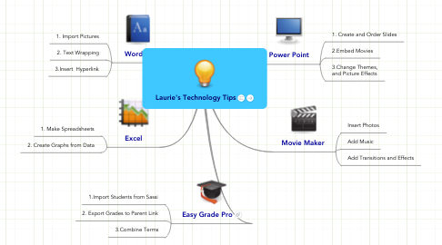 Mind Map: Laurie's Technology Tips
