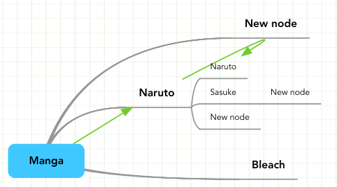 Mind Map: Manga