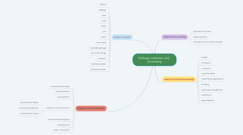 Mind Map: Garbage collection and   processing
