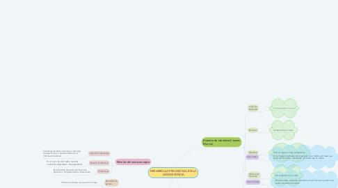 Mind Map: DESARROLLO PSICOSOCIAL EN LA ADOLESCENCIA