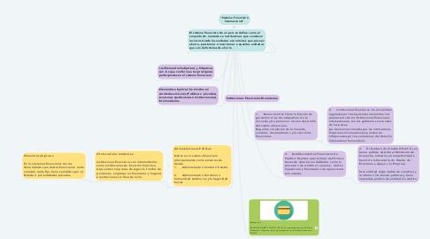 "Mind Map: ""Sistema Financiero Internacional"""