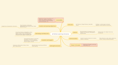 Mind Map: Online Learning Universe