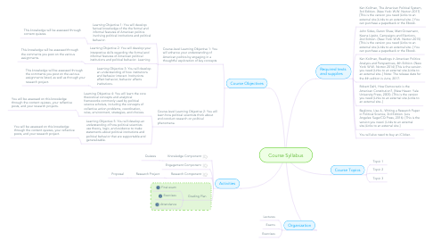 Mind Map: Course Syllabus