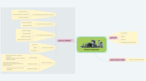Mind Map: Plantas Industriales