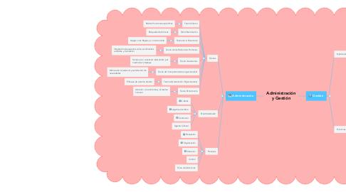 Mind Map: Administración y Gestión