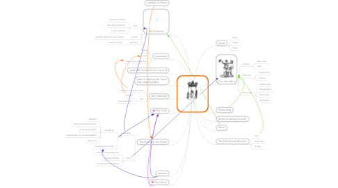 Mind Map: The Emperor's New Clothes