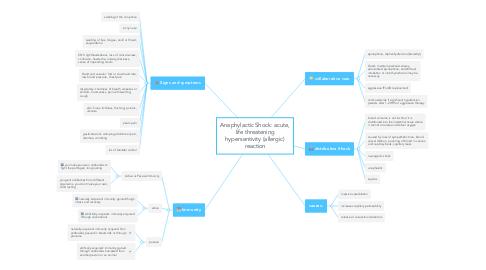 Mind Map: Anaphylactic Shock: acute, life threatening hypersentivity (allergic) reaction
