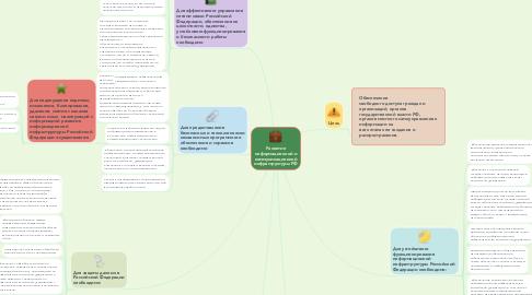 Mind Map: Развитие информационной и коммуникационной инфраструктуры РФ