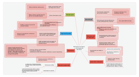 Mind Map: Evaluación formativa y estrategias de valoración