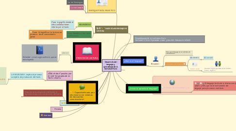 Mind Map: Desarrollo del lenguaje y aprendizaje de la lectoescritura