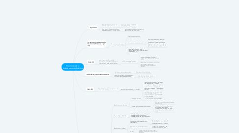 Mind Map: Funciones de la Administración Pública