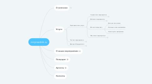 Mind Map: mirprazdnik.ru