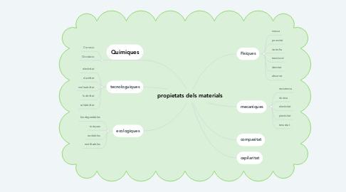 Mind Map: propietats dels materials