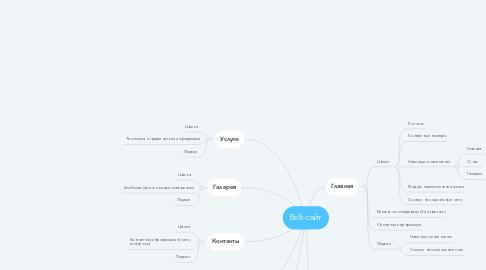 Mind Map: Веб-сайт