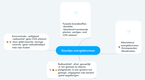 Mind Map: Geoclips energiebronnen