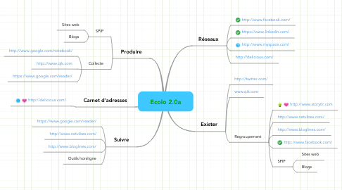 Mind Map: Ecolo 2.0a