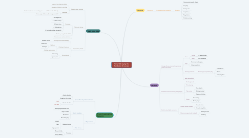 Mind Map: Social Skill-Laying the foundation for success