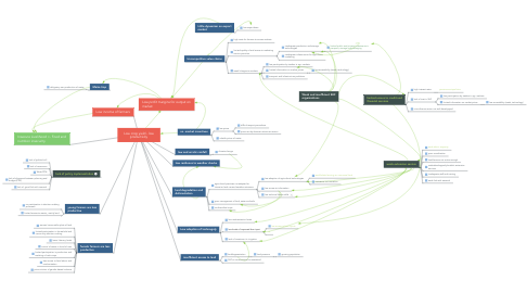 Mind Map: Low crop yield - low productivity