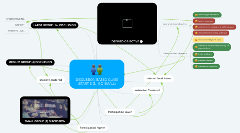 Mind Map: DISCUSSION BASED CLASS (START BIG,  GO SMALL)