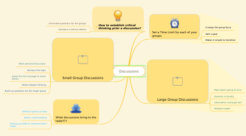Mind Map: Discussions