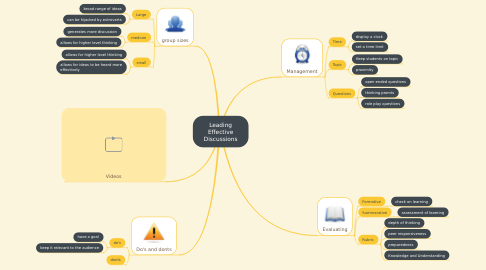 Mind Map: Leading Effective Discussions