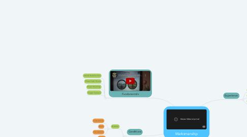 Mind Map: Marksmanship