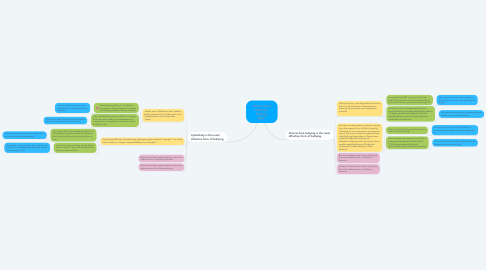 Mind Map: what is most effective bullying type?