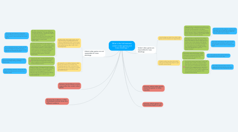 Mind Map: What is the link between violent video games and mass shootings ?