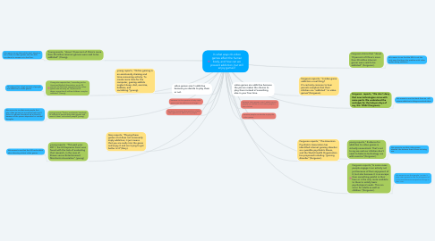 Mind Map: In what ways do video games affect the human body, and how can we prevent addiction, but still enjoy games?
