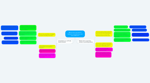 Mind Map: What is the connection between smartphones and user addiction?