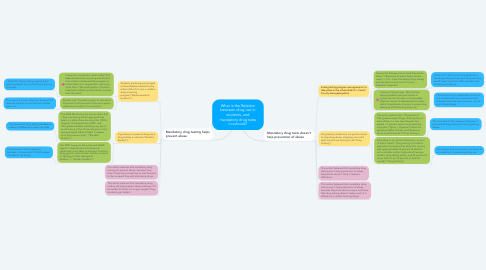 Mind Map: What is the Relation between drug use in students, and mandatory drug tests in schools?