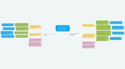 Mind Map: What is the connection between smart phone usage and the classroom learning environment?