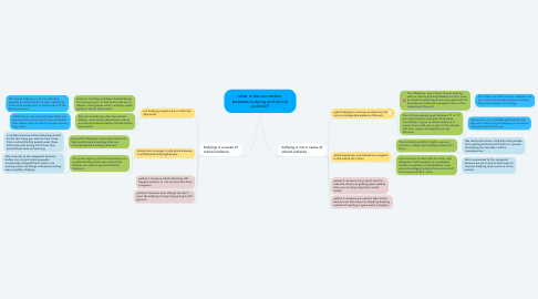 Mind Map: what is the connection between bullying and school violence?