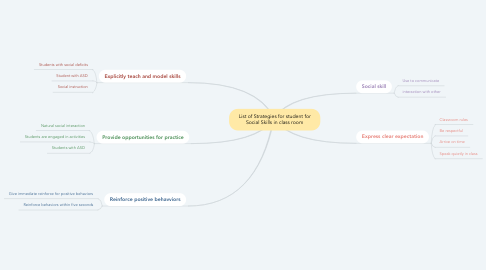 Mind Map: List of Strategies for student for Social Skills in class room