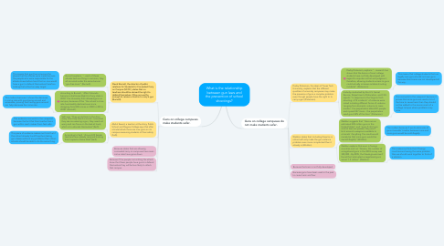 Mind Map: What is the relationship between gun laws and the prevention of school shootings?