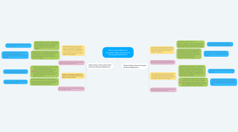Mind Map: What is the difference between Video Games and having bad behavior?