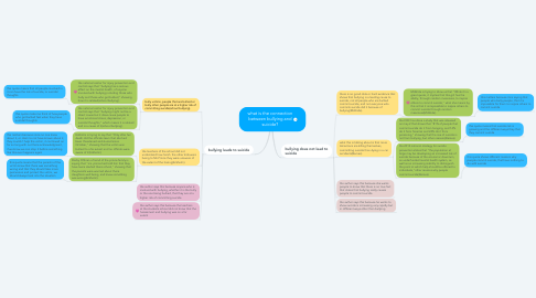 Mind Map: what is the connection between bullying and suicide?