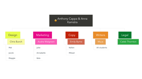 Mind Map: Anthony Cappa & Anna Kamstra